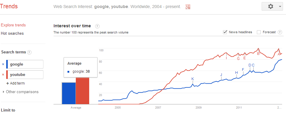 google_vs_youtube