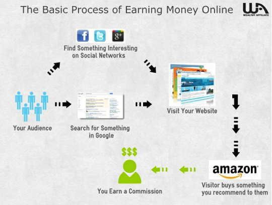 the_basic_of_making_money_online