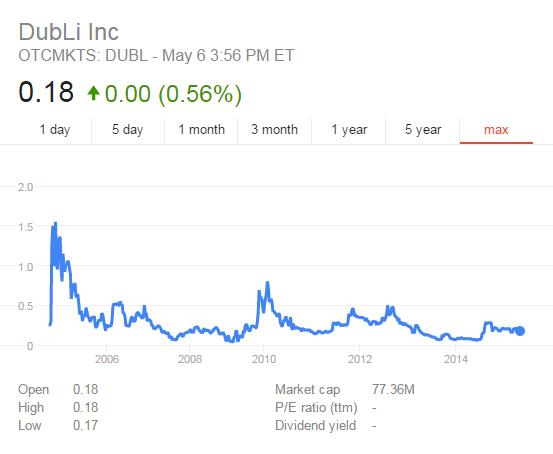 dubli_stock_001