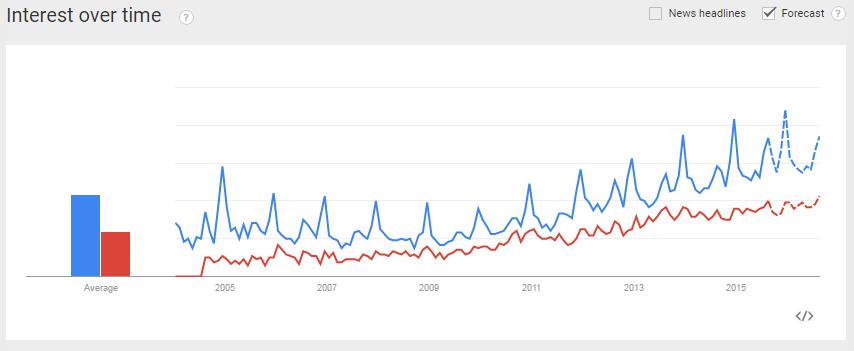 google_trends_subniche_2