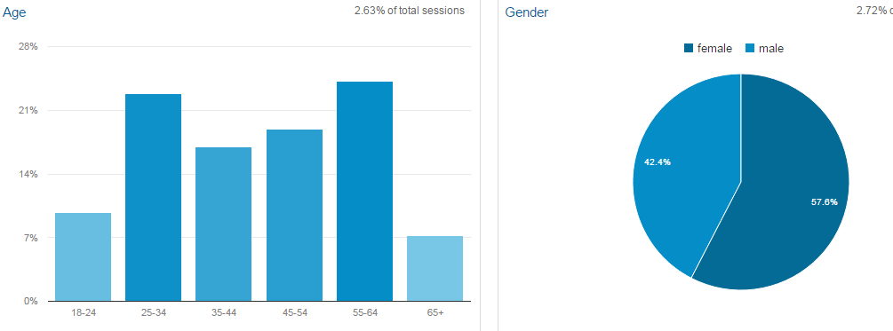 age_and_gender_stats