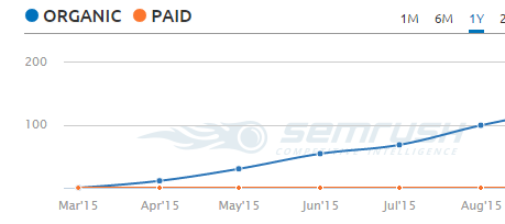 semrush_keyword_rankings_niche_site_case_study3