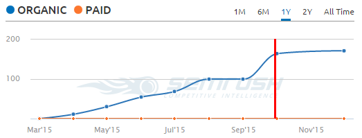 organic_keyword_rankings_9_months