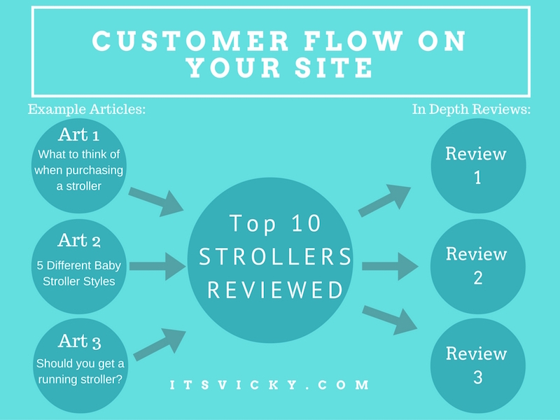 customer-flow-to-make-your-site-profitable