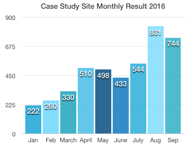 monthly result of the case study site
