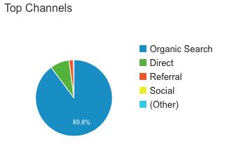 case study organic traffic