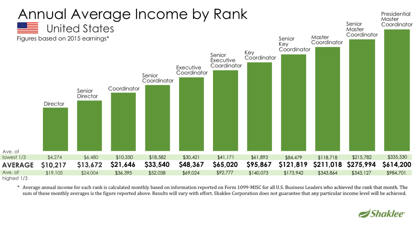 average income report shaklee
