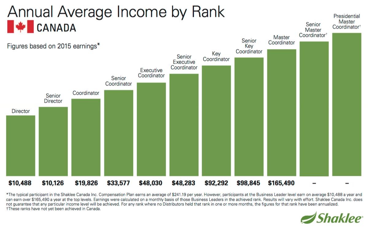 shaklee average income report
