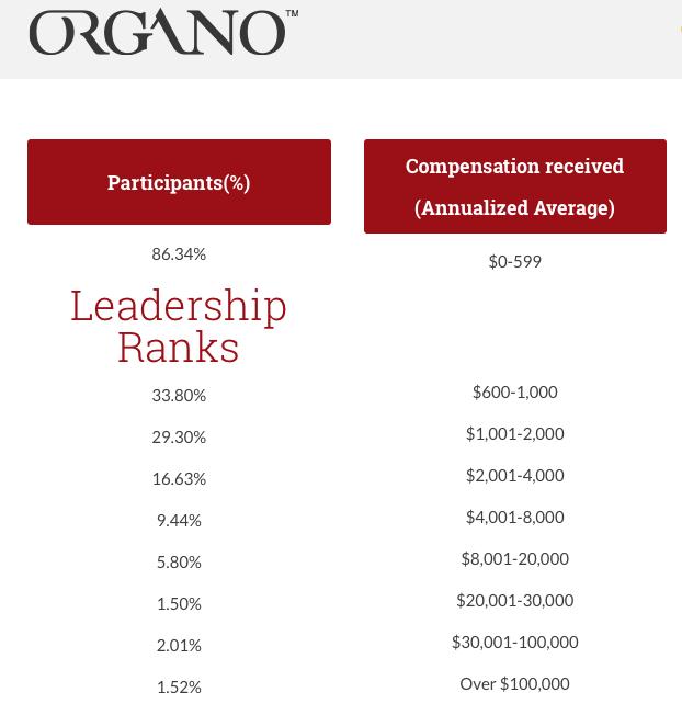 organo compensation plan