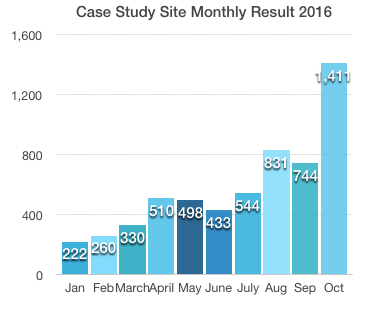 monthly income results 2016
