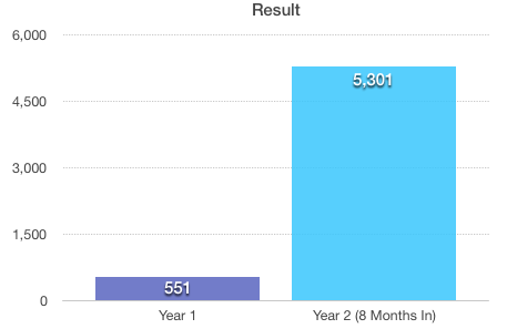 yearly income result