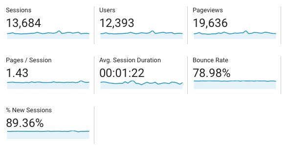 case study traffic numbers
