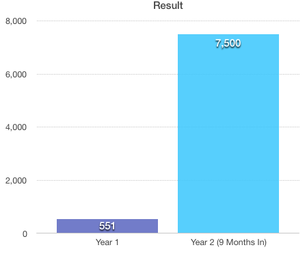 amazon yearly result