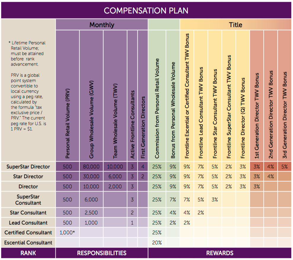 scentsy review compensation plan