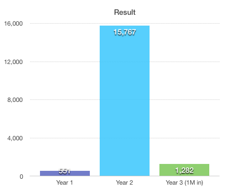 yearly income case study site