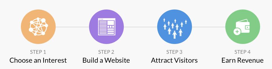 process of affiliate marketing