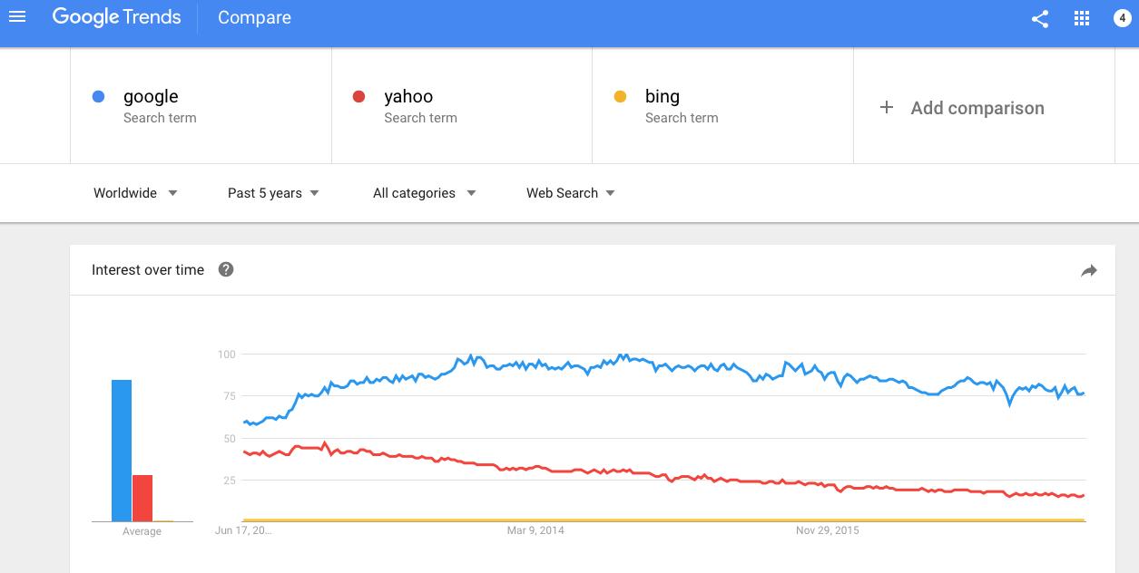 compare google and yahoo